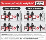 Rhesusfaktor-Übersichtstabelle der nicht möglichen Vererbungskombinationen