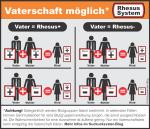 Rhesusfaktor-Übersichtstabelle der möglichen Vererbungskombinationen