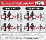 Kell-Faktor-Übersichtstabelle der nicht möglichen Vererbungskombinationen