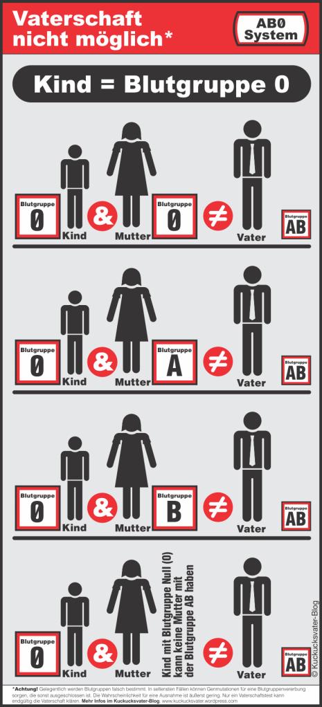 Graphik zur einfachen Veranschaulichung, welche Blutgruppenkombinationen eine Vaterschaft ausschließen