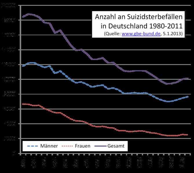 Singles in deutschland statistik 2013