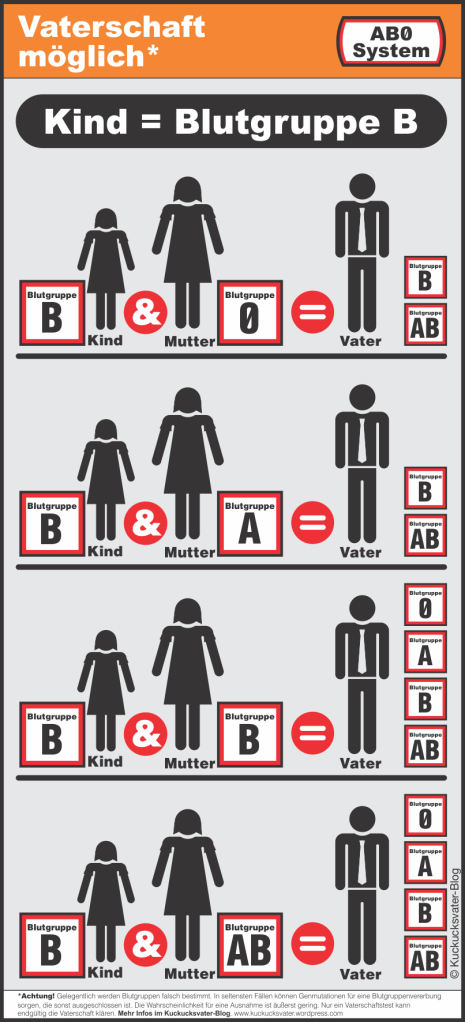 Graphik zur einfachen Veranschaulichung der Blutgruppenkombinationen bei der die Vaterschaft möglich ist