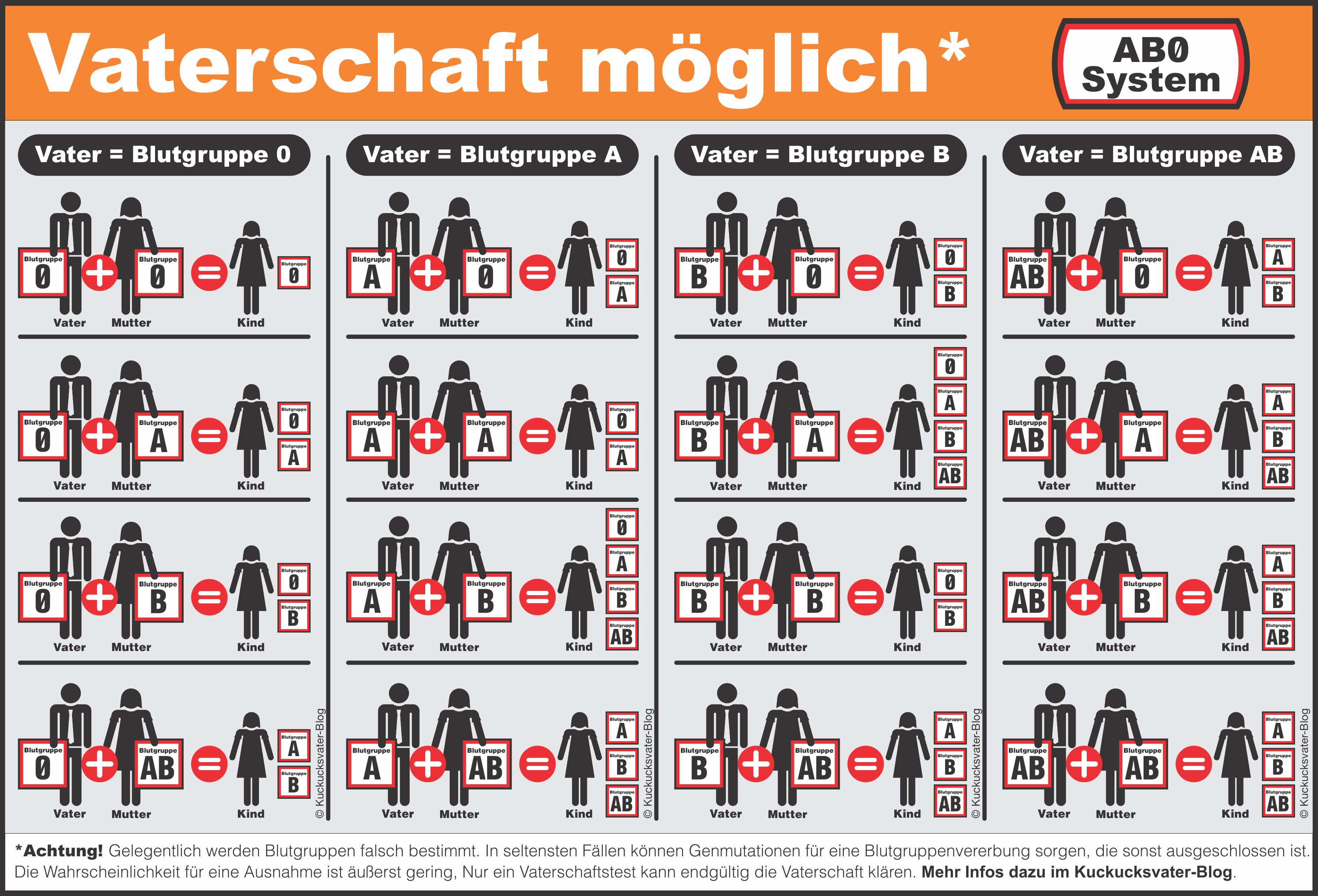 Fantastisch Blutgruppe Und Vererbung Arbeitsblatt Antworten Ideen ...